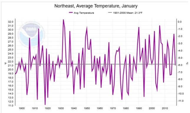 North East US Temps